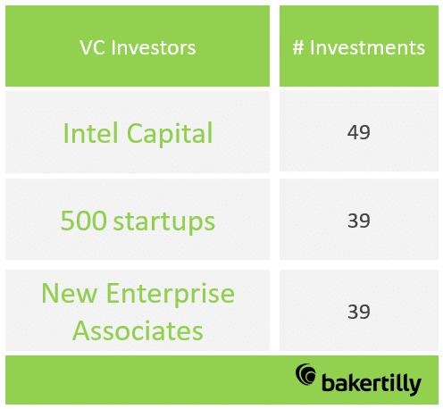 Ranking de Venture Capital más activos: en el primer puesto Intel Capital con 49 inversiones y el el segundo puesto 500 startup y NEA con 39 cada uno.