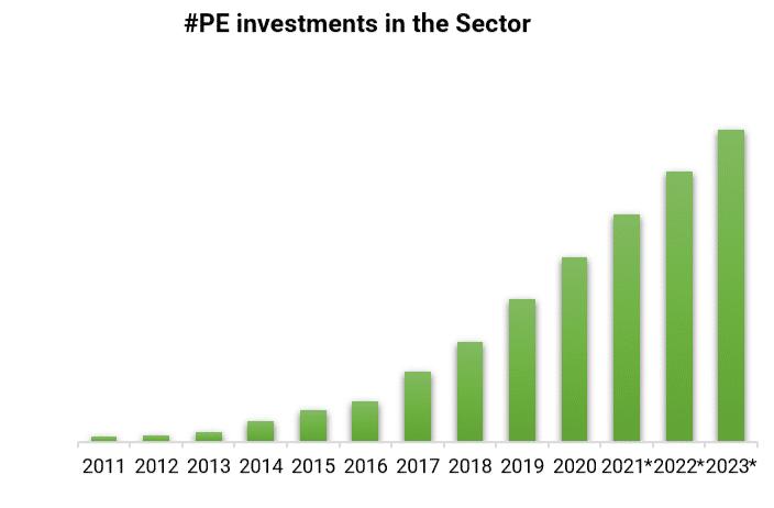 FinTech sector Investment Report 2021