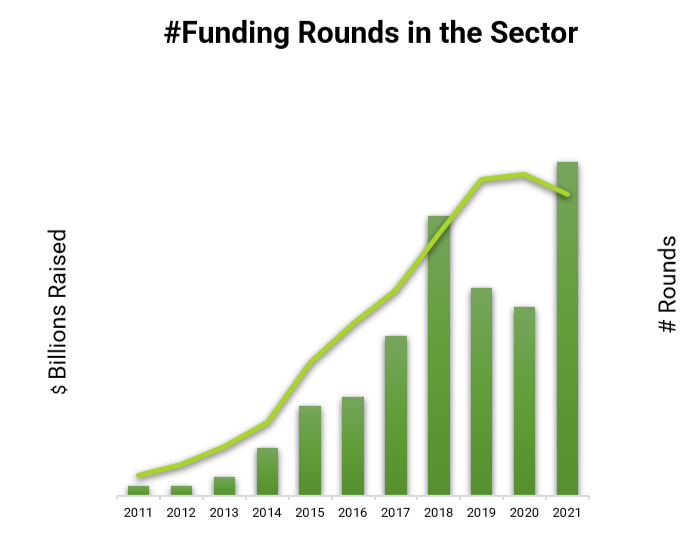 This graph shows the evolution of the number of rounds in the FinTech sector from 2011 to 2021. We see the huge growth in these 11 years except in 2019 and 2020 where there was a significant decrease.