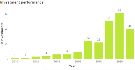 In this graph we can see the evolution by years of the FinTech investments made by Techstart since 2010, until mid-2021, with 40.