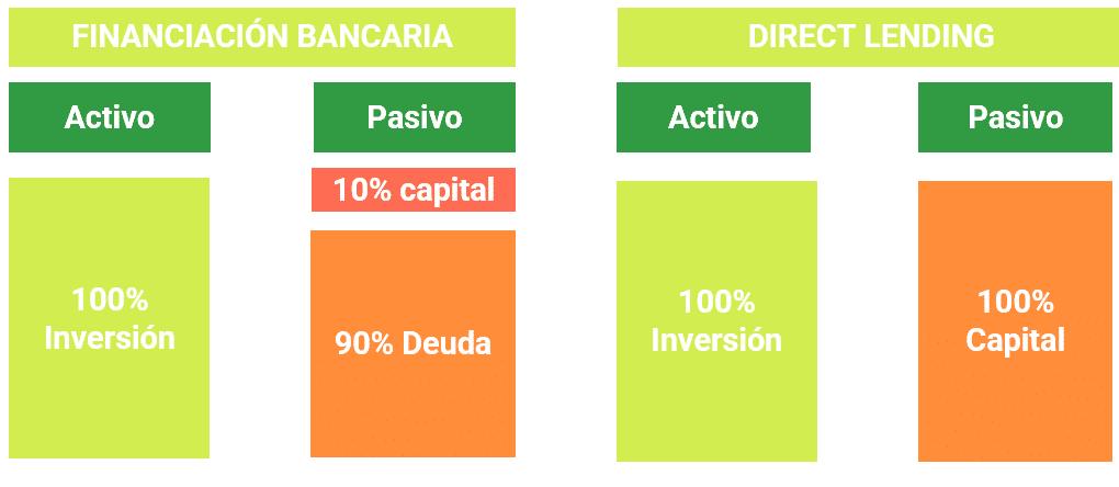 Estructura de un balance aplicando Direct Lending y Financiación bancaria
