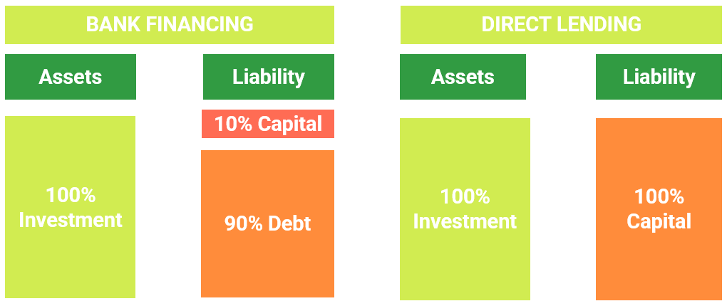 Structure of a balance sheet using Direct Lending and Bank Financing