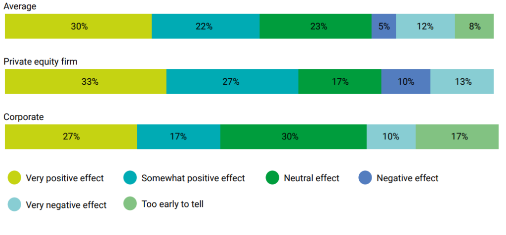 What effect has your ESG investment strategy had on overall investment and M&A returns over the past 1-2 years?