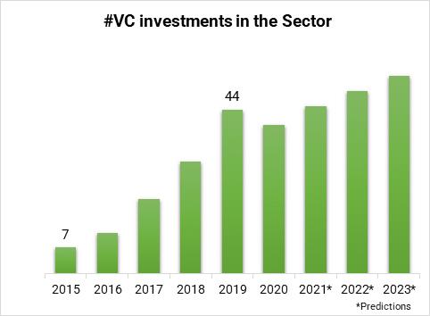 Inversiones por VCs en el sector de la Fabricación Industrial