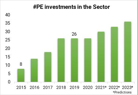 Análisis de Inversión 2021 del sector de la Fabricación Industrial