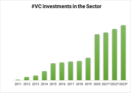 mHealth sector Investment Report 2021