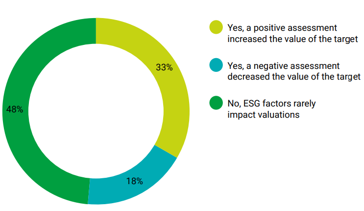 The importance of ESG in M&A sector