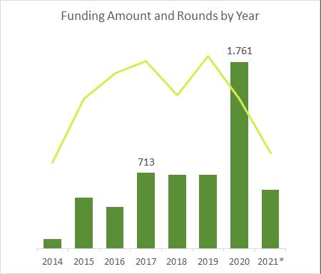 Nivel de financiación y número de rondas en Fabricación Industrial
