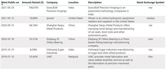 IPOs realizadas en el sector de Fabricación Industrial